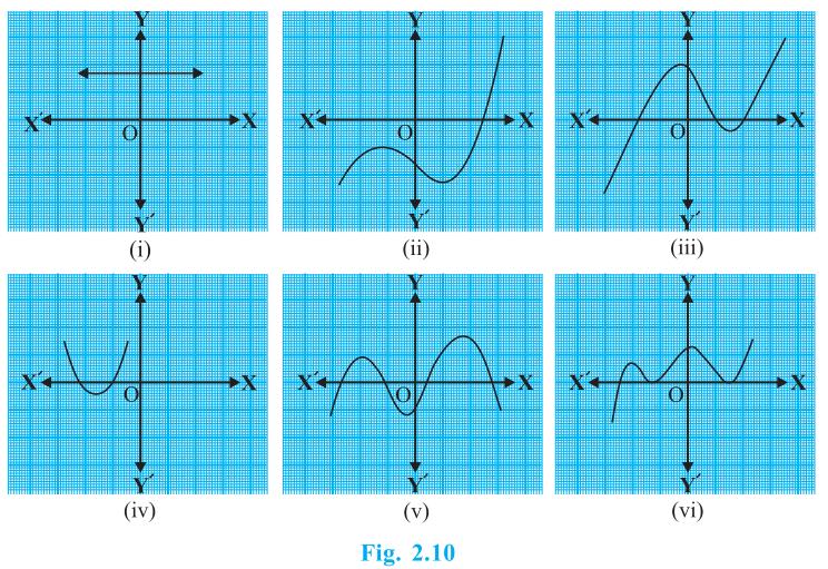 http://2.bp.blogspot.com/-SUcpdLViueI/VS5bdp3SdCI/AAAAAAAAFHs/gmL0A6hHy-s/s1600/fig-2.10-polynomials-maths-class-10th.PNG