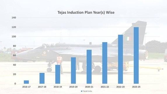 hal lca tejas year wise induction plan