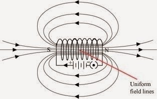 Magnetic Field in a region is uniform