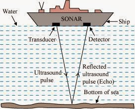Sonar Working