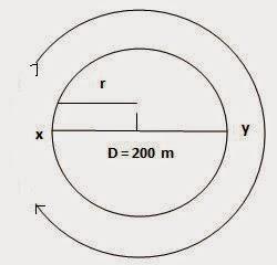 https://1.bp.blogspot.com/-urVI7LSk7WM/VNeCQh-DbWI/AAAAAAAADnM/MR05G3FetYw/s1600/circle-motion-class-9th.jpg