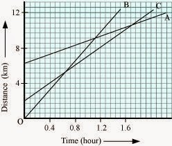 https://4.bp.blogspot.com/-DspA0Obl49U/VNeLziUDxgI/AAAAAAAADnw/SMDYGF-rPQM/s1600/distance-time-graph-question.jpg