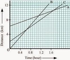 https://4.bp.blogspot.com/-DspA0Obl49U/VNeLziUDxgI/AAAAAAAADnw/SMDYGF-rPQM/s1600/distance-time-graph-question.jpg