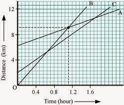 https://2.bp.blogspot.com/-54lZRnoUtKg/VNebX7r__wI/AAAAAAAADoQ/eGD0D3Oz9-c/s1600/distance-time-graph-solution-motion-class-9th.jpg