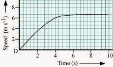 https://3.bp.blogspot.com/-CF-EI5rqogY/VNedhhbs1UI/AAAAAAAADoc/fF1NeBbybj8/s1600/speed-time-graph-question-motion.jpg