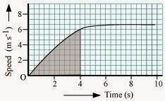 https://1.bp.blogspot.com/-cglr_y57sZg/VNeeSMvO9II/AAAAAAAADok/1TOmWJYinhw/s1600/speed-time-graph-solutions-motion-1.jpg