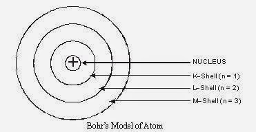 Bohr's Model of Atom