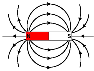 Magnetic Field Lines around a bar magnet