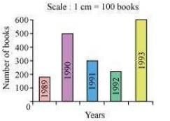 NCERT Solutions for Class 7th Maths Chapter 3 - Data Handling