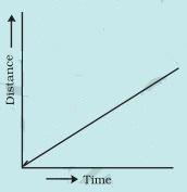 http://4.bp.blogspot.com/-AdLath7eWN4/Vd4D7dkuZlI/AAAAAAAAAGs/OgQBx06JVUs/s1600/Distance-time-graph-class7-science-ncert.JPG