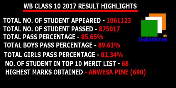 WB Class 10 Result Statistics 2017 Madhyamik