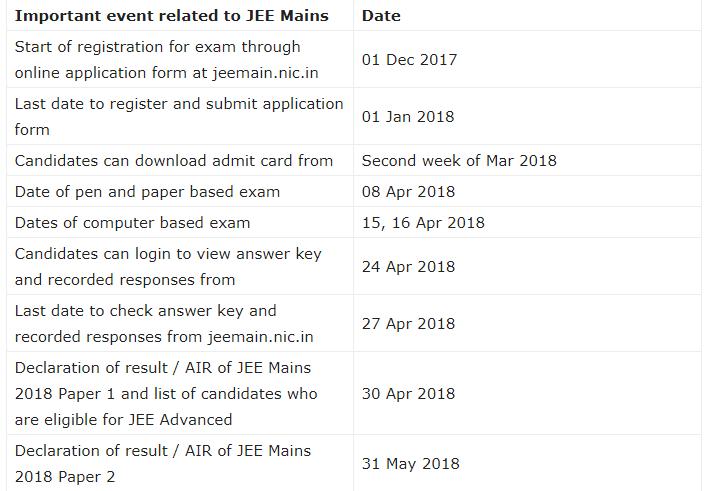 JEE Main 2018 important dates